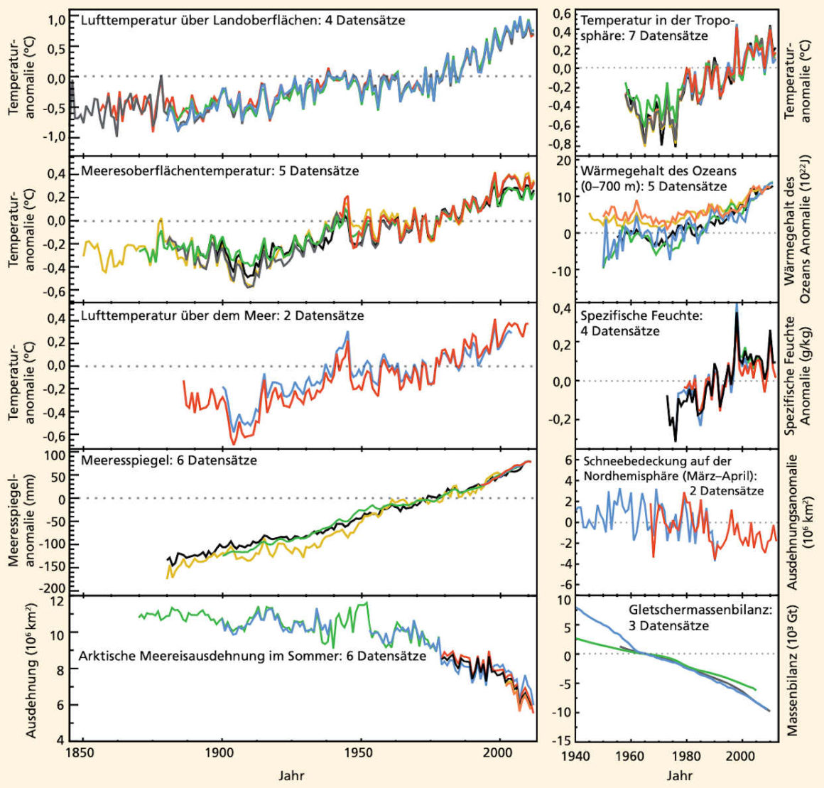 Erderwärmung verursacht Klimawandel - ist der Mensch schuld?