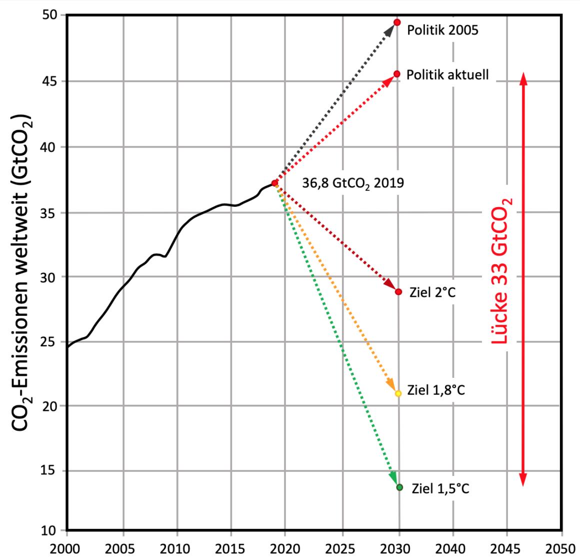 Das Diagramm stellt die CO2 Emissionen der Welt seit 2000 dar. 2020 emittierte die Menschheit 36,8 Gigatonnen CO2. Wird die derzeitige Politik weiter verfolgt, dann werden es 2030 46 Gigatonnen sein. Das Klimaziel entsprechend den 1,5° des Pariser Abkommens im Jahr 2030 sind 13 Gigatonnen jährlich. Damit würde dann eine Lücke von 33 Gigatonnen zwischen Ziel und Realität bestehen.