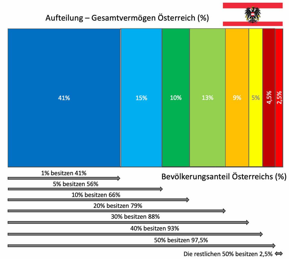 Das Schema zeigt die Aufteilund des Gesamtvermögens in Österreich. nur 1% besitzen 41% des gesamten Volksermögens. Die einkommensschwächsten 50% besitzen nur 2,5% des gesamten Volsvermögens.