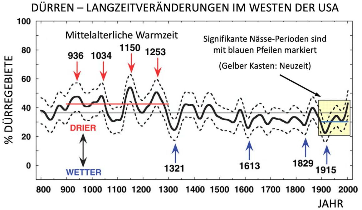 Das Diagramm zeigt die Dürren im Westen der USA von 800 bis heute an.