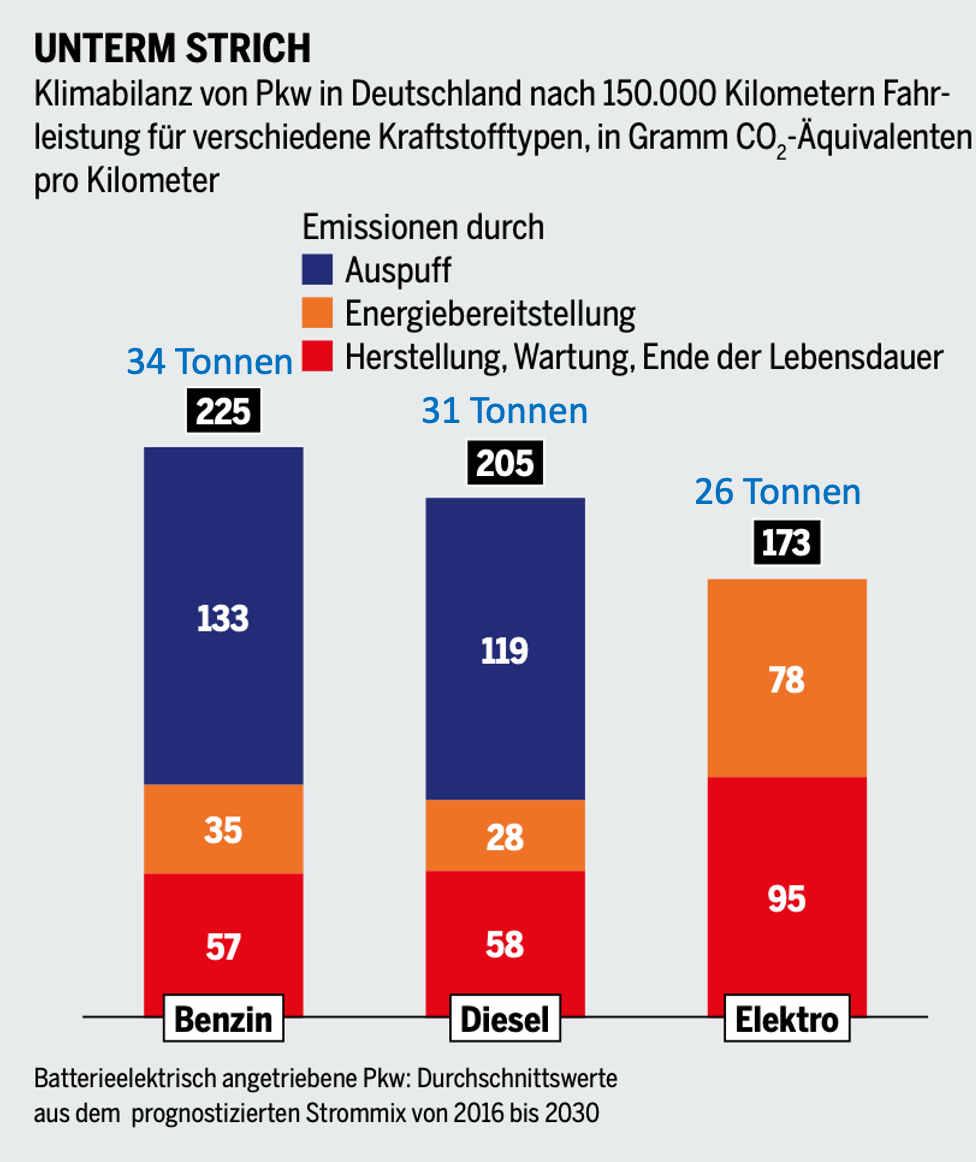 Das BIld zeigt Balken für die Autoantriebe Benziner, Diesel und Elektro. Die Höhe der Balken steht für die CO2-Emissionen in Gramm pro Kilometer. Der Benziner emittiert 225 g/km, der Diesel 205 g/km und der Elektroantrieb 173 g/km.