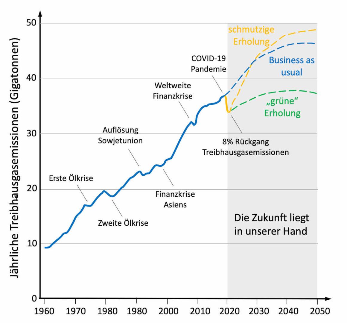 Das Bild zeigt die jährlichen Treibhausgasemissionen siet 1960. Es gab bei den folgenden Krisen kurze Einbrüche der Emissionen: bei den ersten beiden Ölkrisen, Finanzkrise Asiens, Weltweite Finanzkrise, Coronakrise