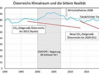 Österreichs Klimatraum und die bittere Realität