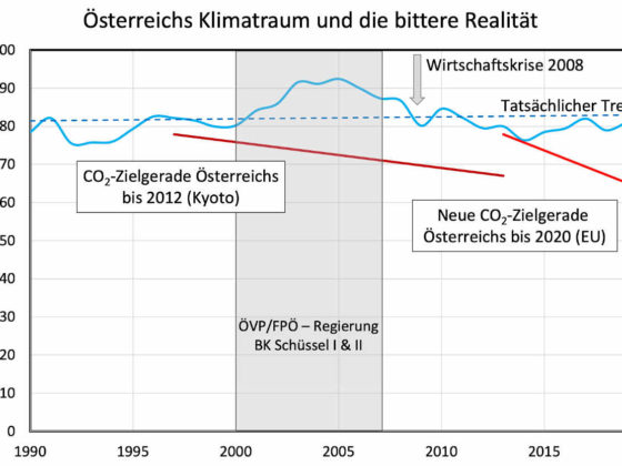 Das Diagramm zeigt seit 1990 die österreichischen Treibhausgasemissionen. Es stellt die Klimaziele Österreichs dar und wie diese deutlich verfehlt wurden.