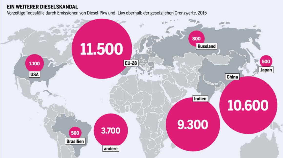 Das Bild zeigt eine Karte der Welt. In die einzelnen Weltgegenden sind Kreise eingetragen die die Anzahl der vorzeitigen Todesfälle durch Emissionen von Diesel-Pkw und -Lkw im Jahr 2015 zeigen. In Europa waren dies 11.500, in China 10.600 und in Indien 9.300.