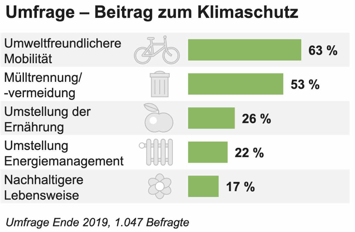 Die Tabelle zeigt die Ergebnisse einer Frage an die Bereitschaft einen Beitrag zum Klimaschutz zu leisten. Ergebnis: 63% umweltfreundlichere Mobilität, 53% Müllttrennung/ - vermeidung, 26% Umstellung der Ernährung, 22% Umstellung Energiemanagement und 17% nachhaltigere Lebensweise