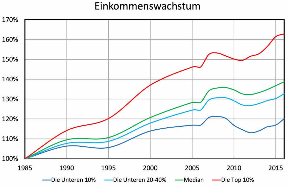 Das Diagramm zeigt für erschiedene Bevölkerungsgruppen das Einkommmenswachstum in Prozent seit 1985. die Top 10% verzeichnetn 63%, die unteren 20-40% 33% und die unteren 10% der Bevölkerung nur 20%.