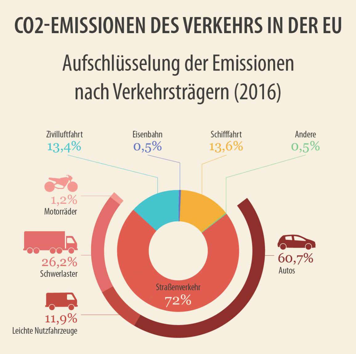 Aufschlüsselung der CO2-Emissionen nach Verkehrsträgern (2016)