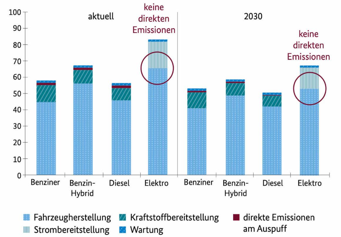 Vergleich Feinstaubemissionen Elektroauto mit Verbrennern aktuell - 2030