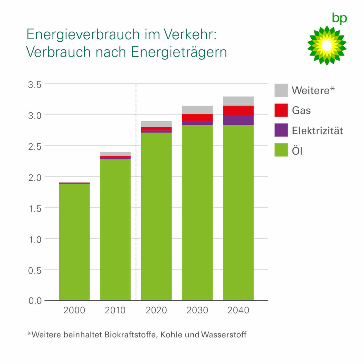 Energieverbrauch im Verkehr: Verbrauch nach Energieträgern