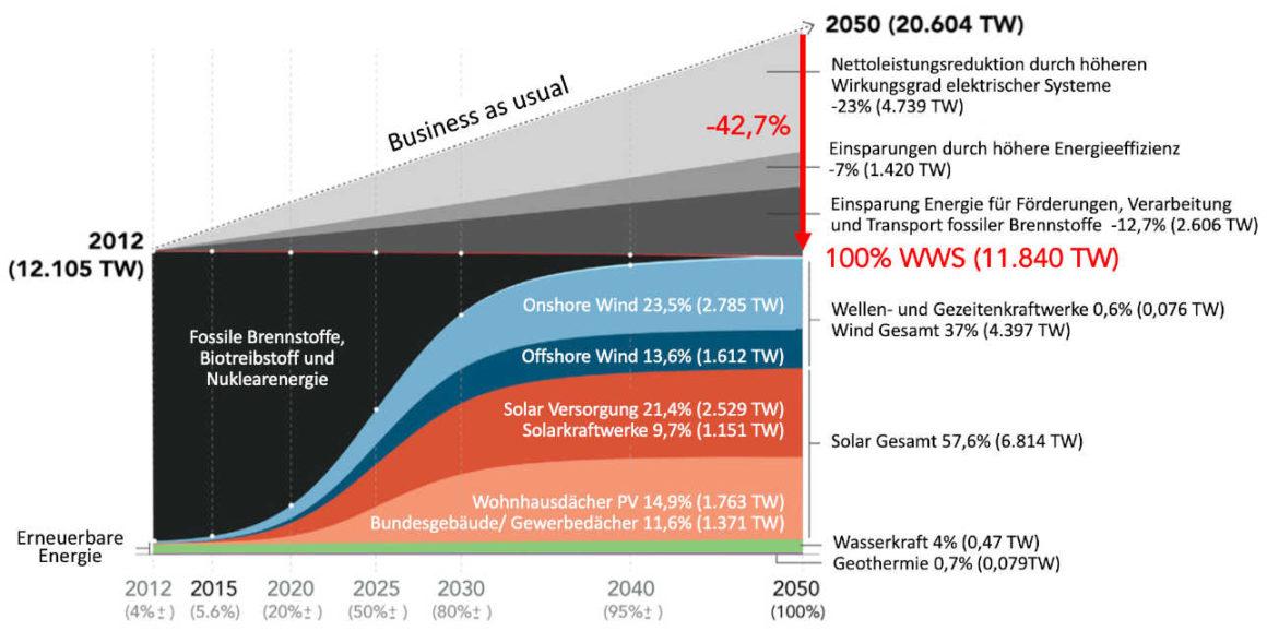 Fahrplan zum Ersatz fossiler Energieträger durch erneuerbare Energien