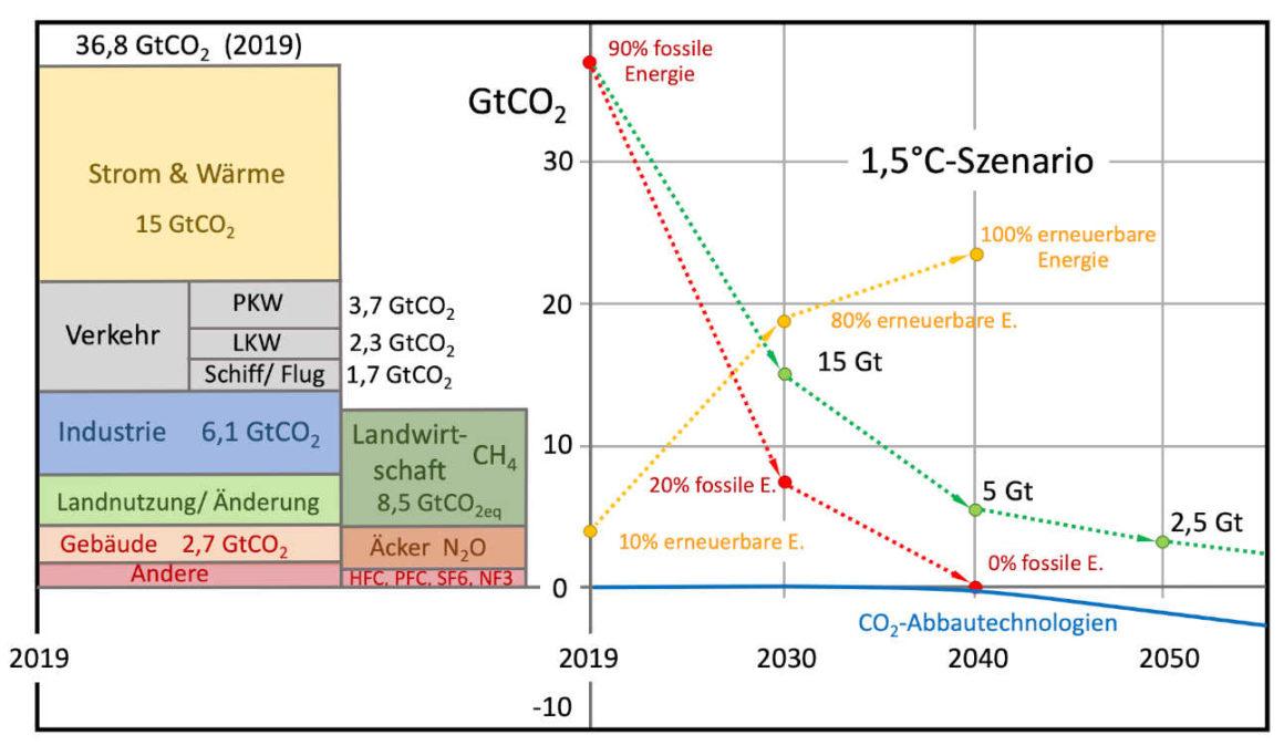 Fahrplan zur Erreichung des Pariser Zieles von 1,5°C Erderwärmung
