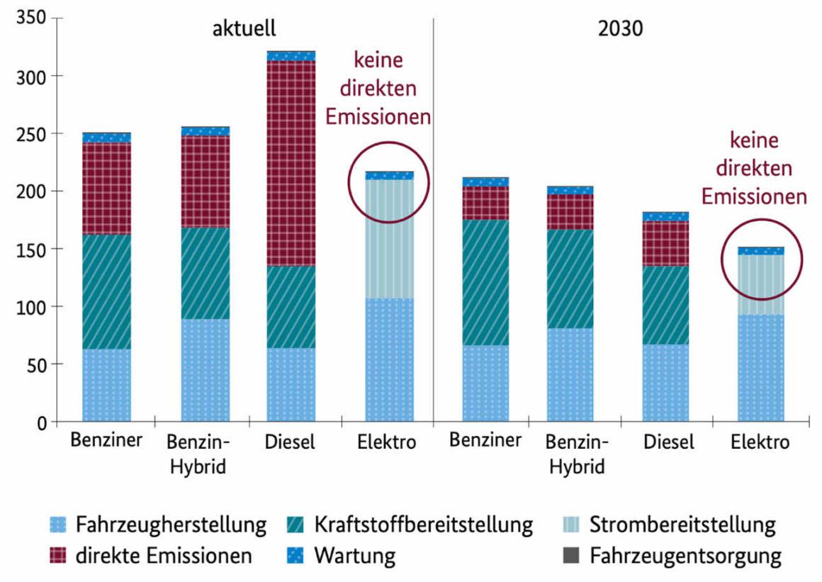 Stickoxidemissionen über den gesamtlebenszyklus verschieden angetriebener fahrzeuge in milligramm pro kilometer