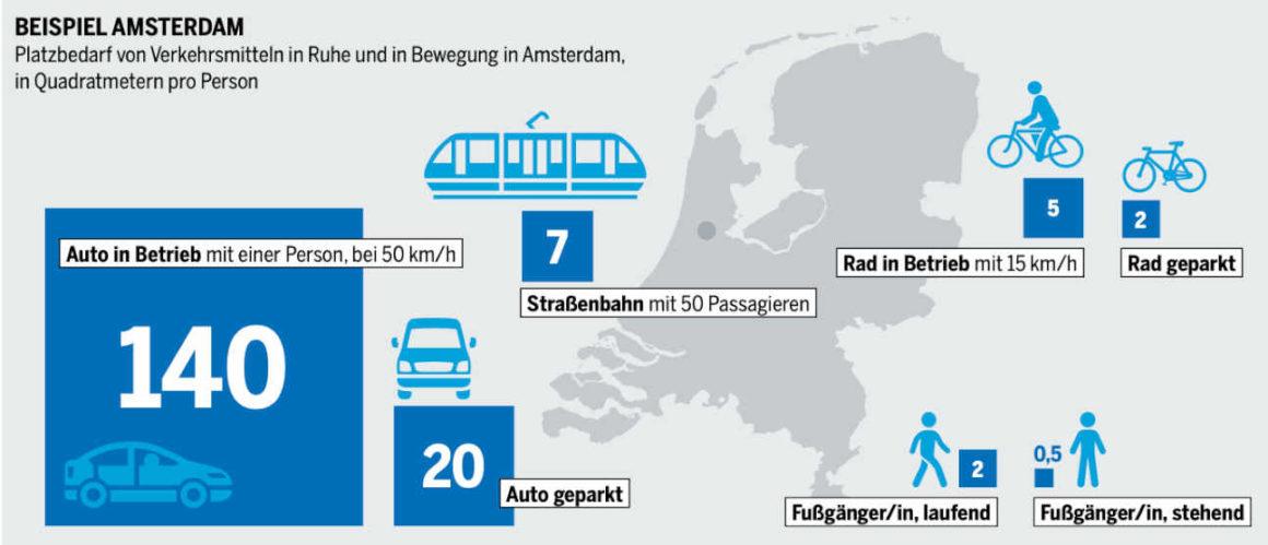 Platzbedarf von Verkehrsmitteln in Ruhe und Bewegung in Amsterdam