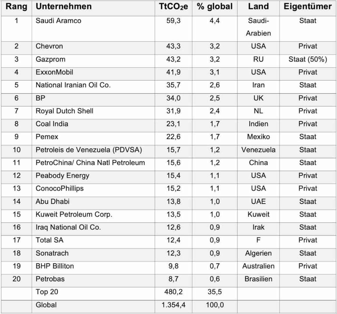 Tabelle TOP20 Erdölunternehmen die am Klimawandel ursächlich beteiligt sind
