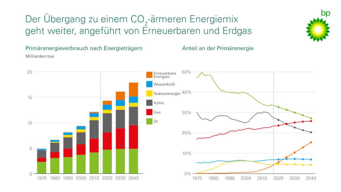 Primaerenergieverbrauch nach Energietraegern - Anteil an der Primaerenergie