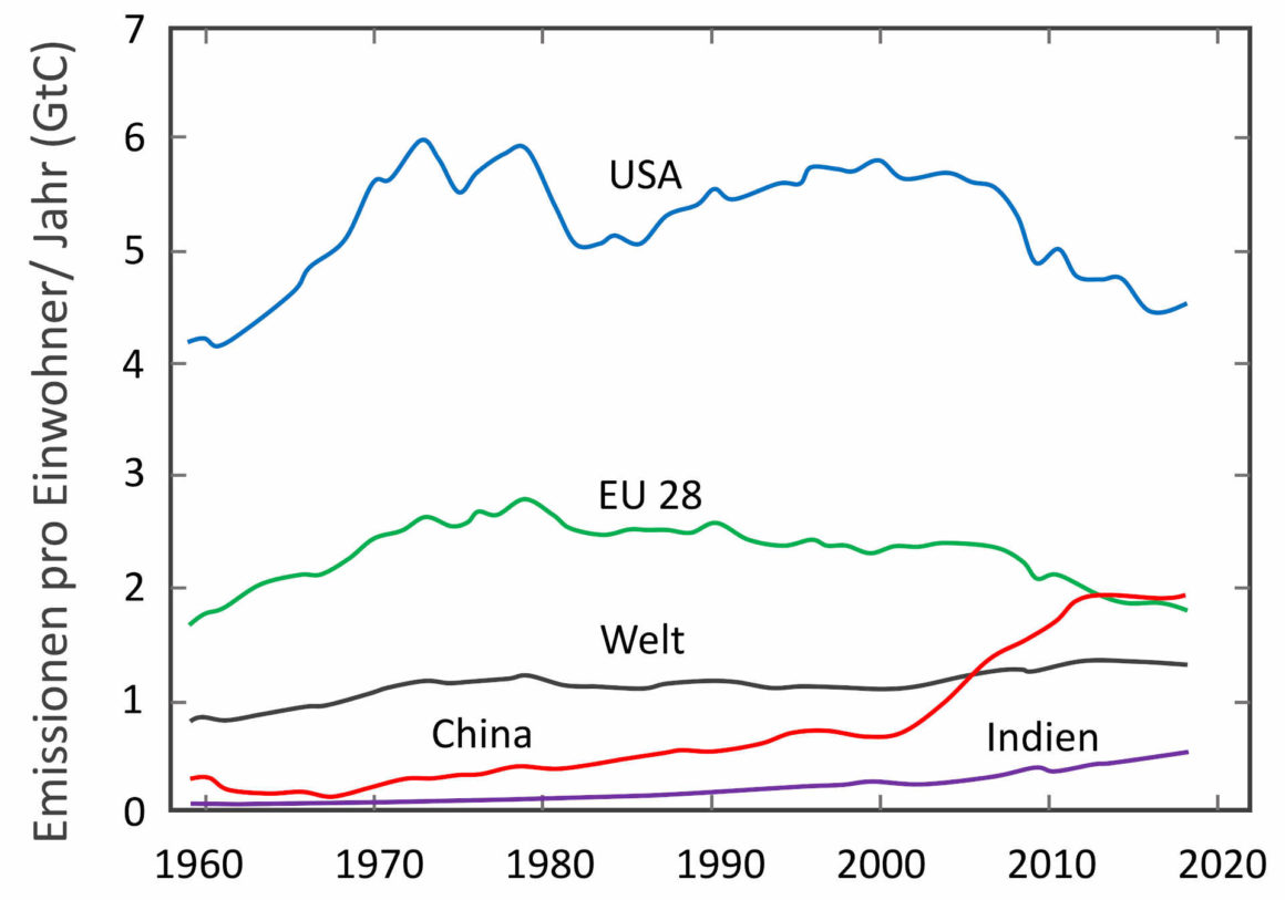 CO2-Emissionen pro Einwohner und Land