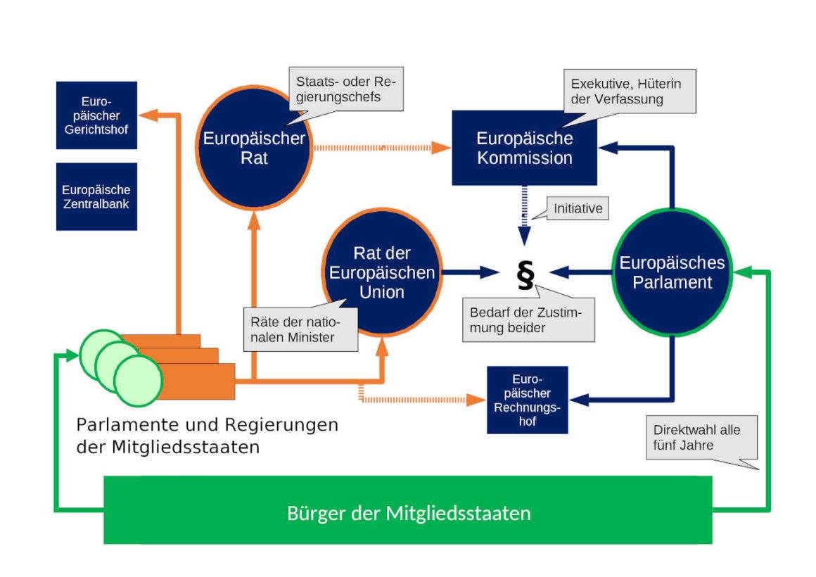 Organe der Europäischen Union - Schema