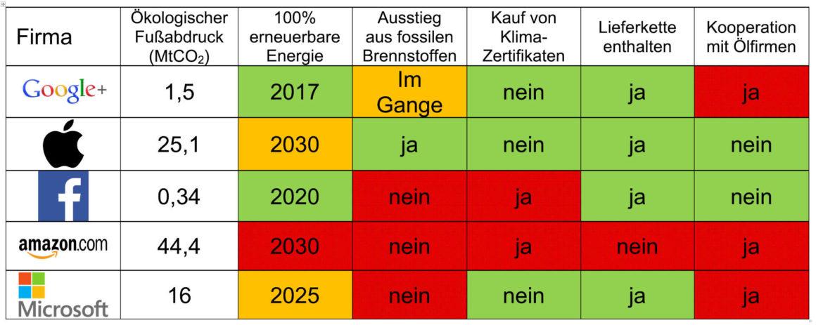 Kohlenstoff-Neutralität und Netto-Null-Kohlenstoff Vergleich der Vorhaben der fünf kalifornischen Techgiganten.