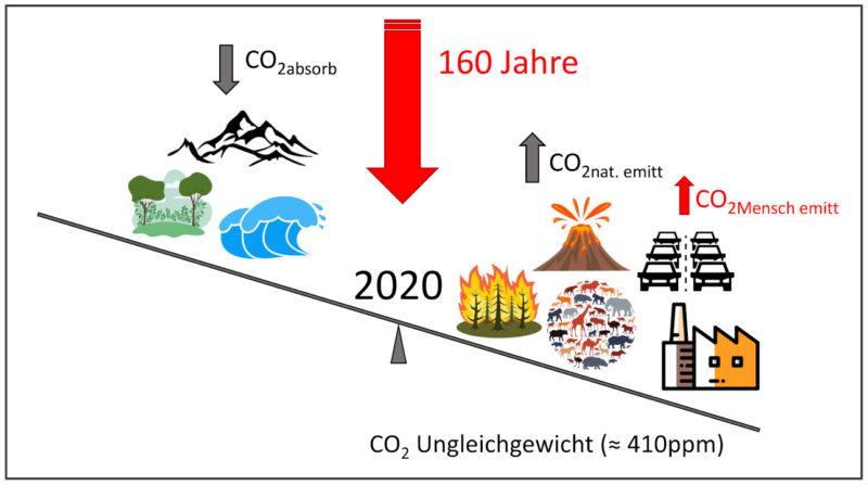 Kohlendioxid Ungleichgewicht