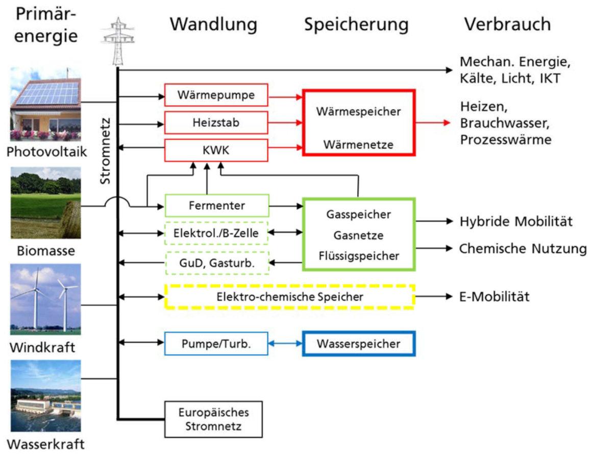 Schematische Darstellung eines erneuerbaren Energiesystems