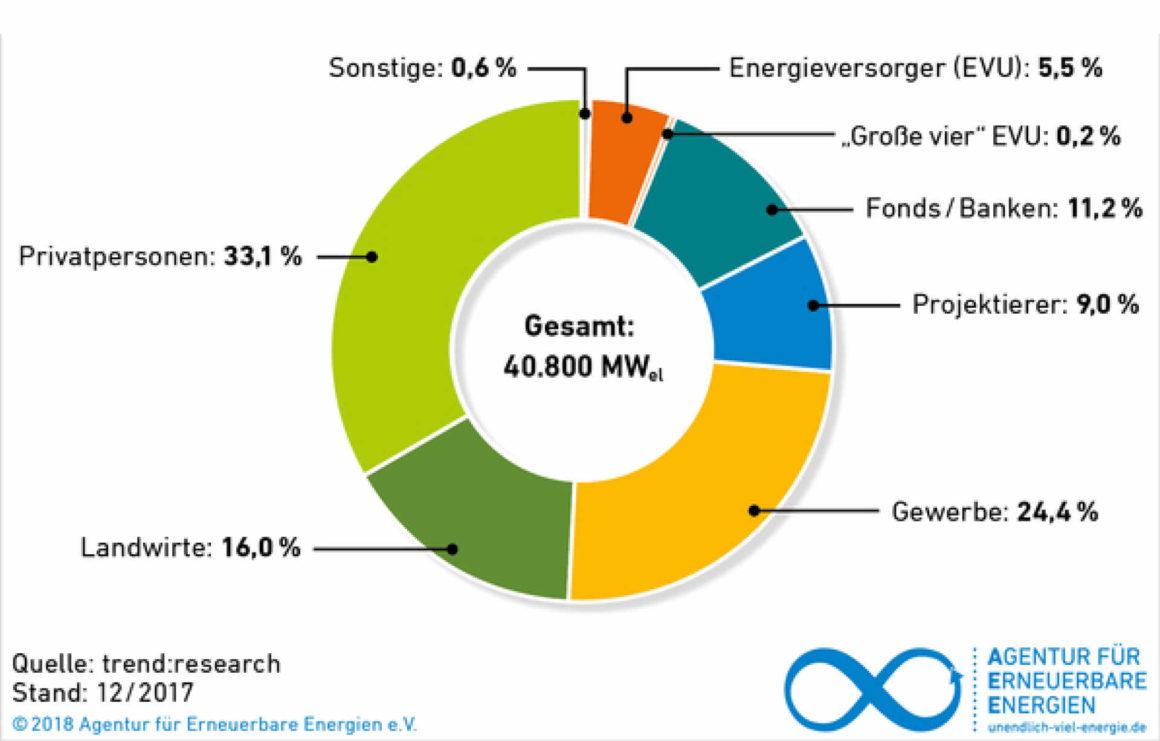 Photovoltaikanlagen - Besitzer in Deutschland