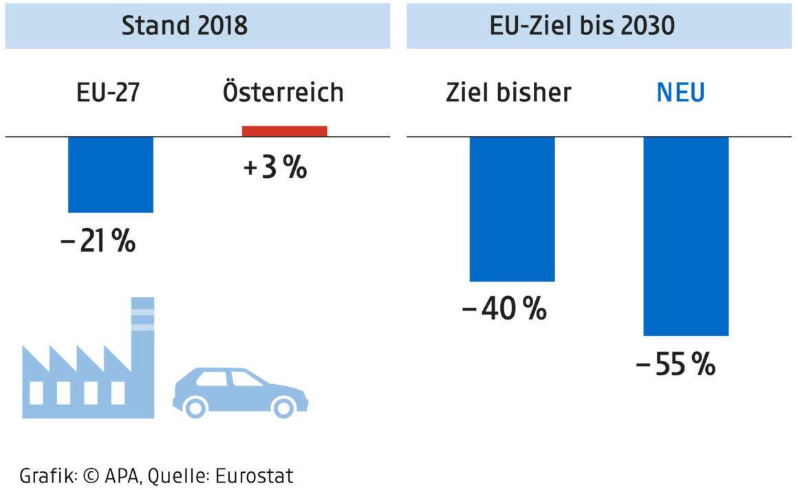 Klimaziele EU