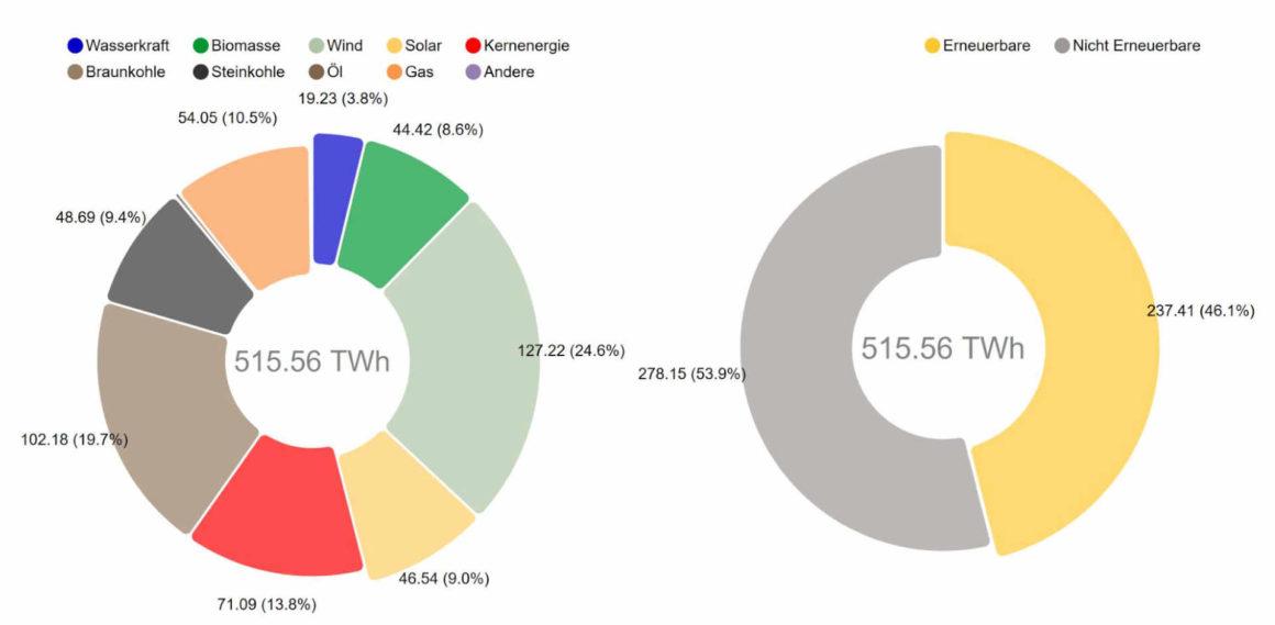 Anteile der verschiedenen Energieträger and der Nettostromerzeugung in Deutschland