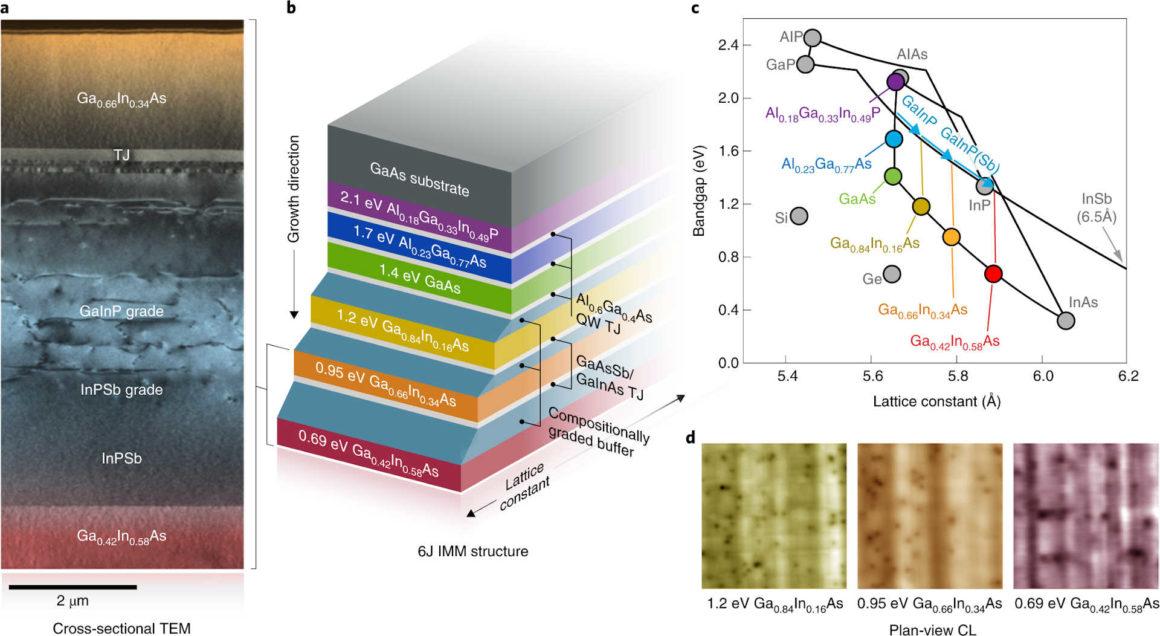 Solarzellen - Sechsfach der III-V Gruppe
