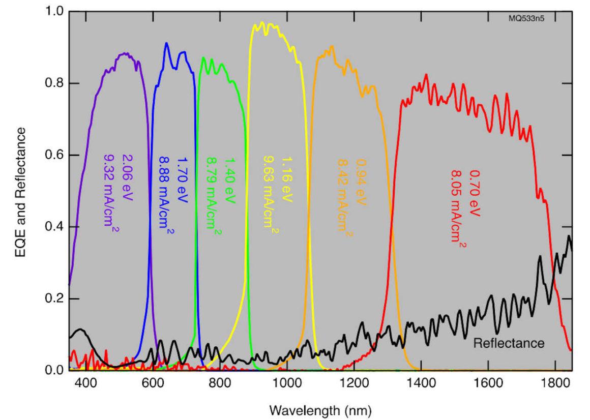 Solarzellen - Sechsfach