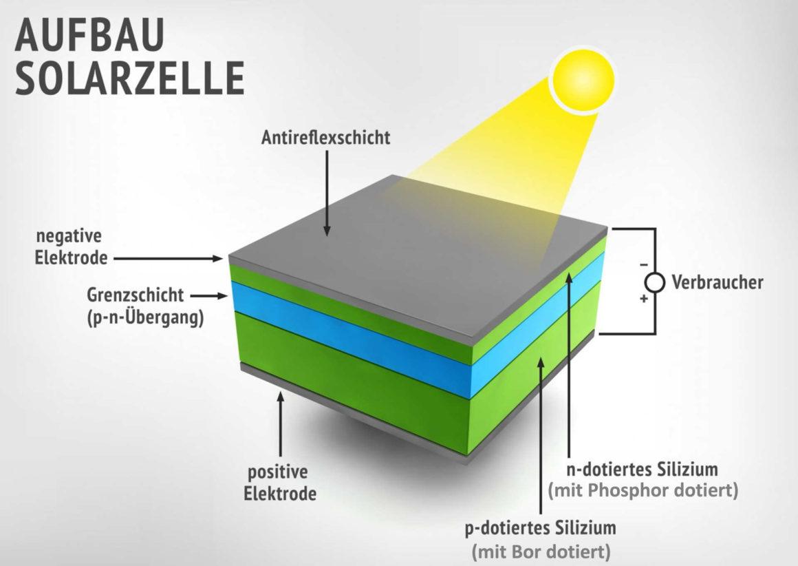 Solarzellen - Aufbau