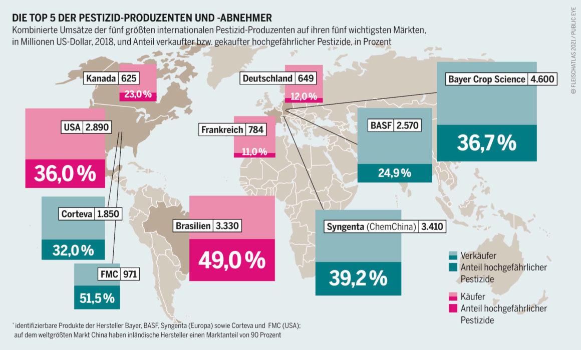 Fleischprdouktion die größten Produzenten