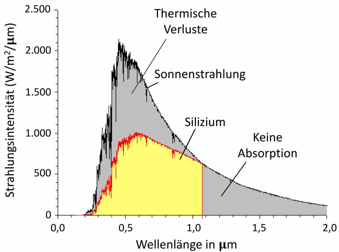 Solarzellen - Nutzbarer Wellenlaengenbereich durch Silizium