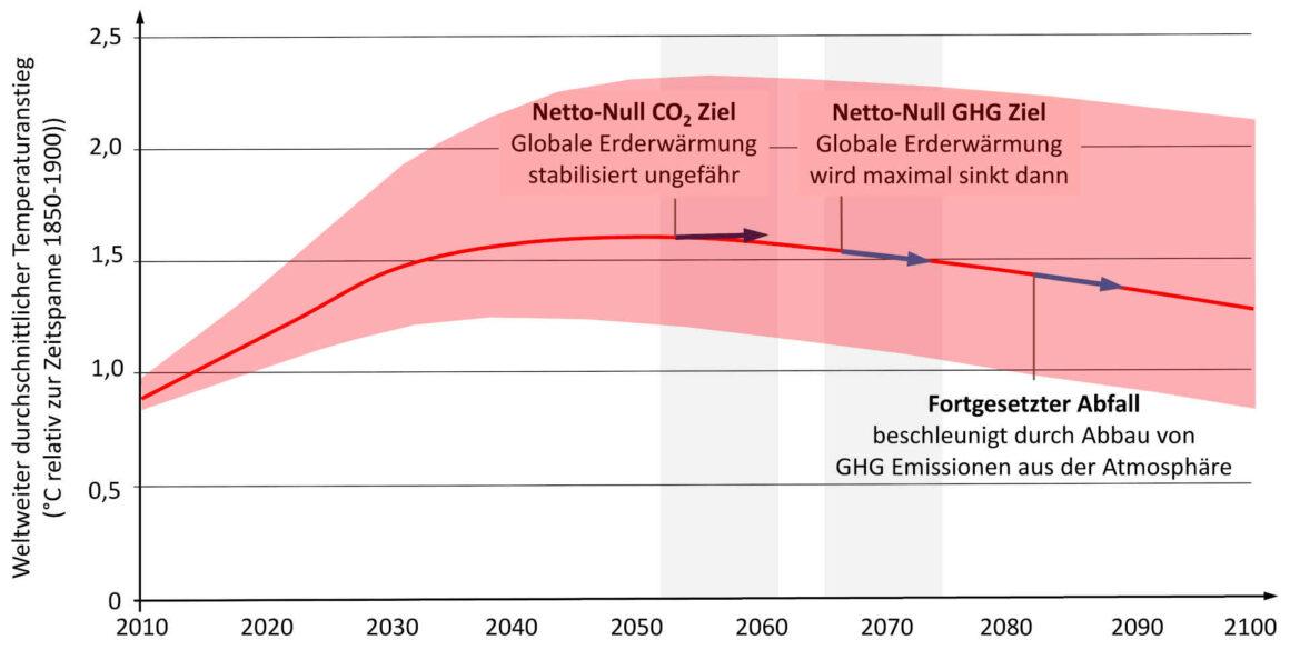 Netto-Null-Emissionen - Auswirkungen auf die globale Erderwaermung