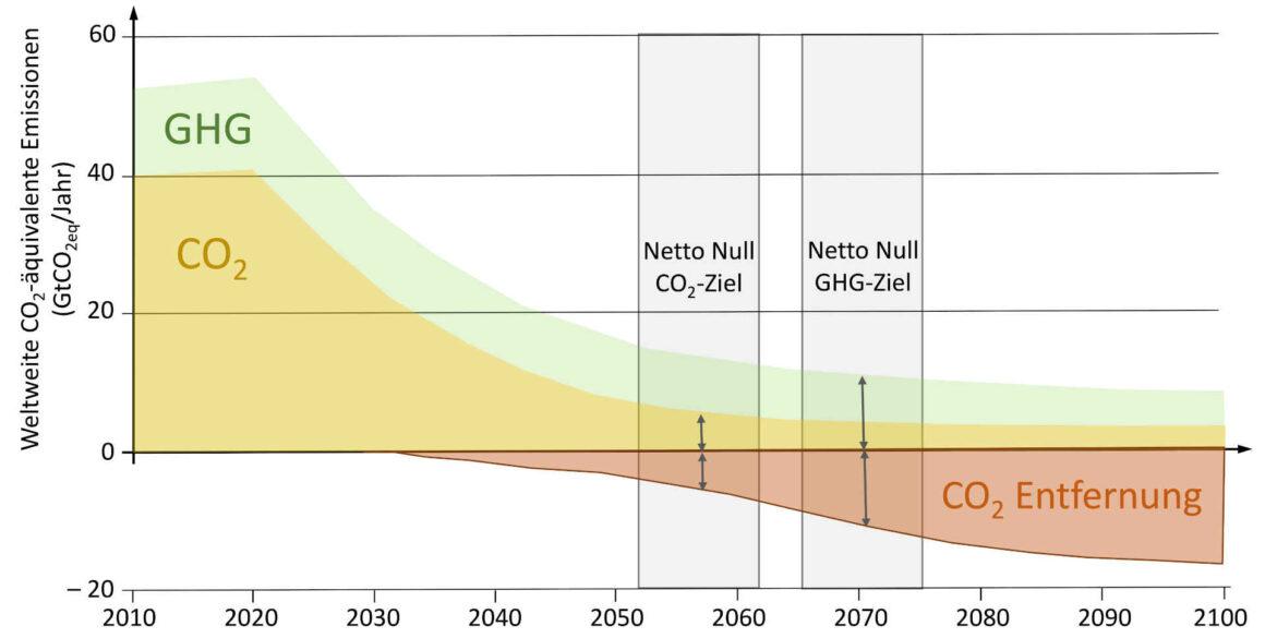 Netto-Null-Emissionen - CO2-Ziel